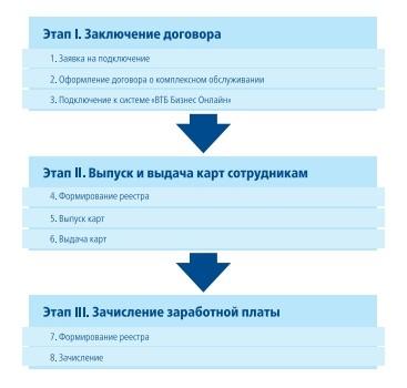 Зарплатный проект в банке ВТБ