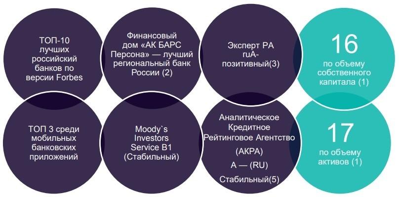 Ак Барс Банк: как открыть расчетный счет для ИП и ООО – тарифы, акции, список документов, отзывы