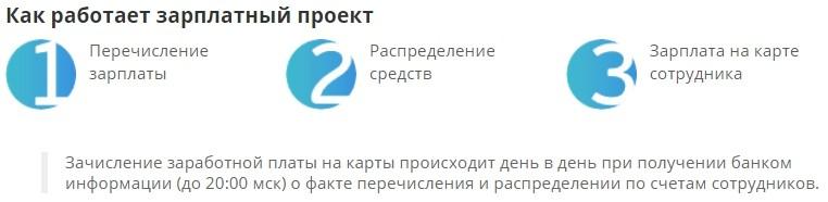 Зарплатный проект в банке Санкт-Петербург